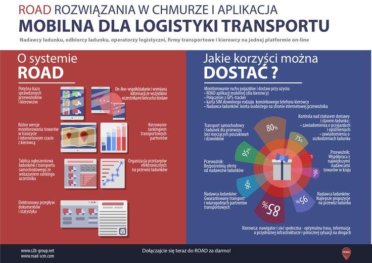 ROAD: Platforma Internetowa dla logistyki transportu.  #logistics #supplychain #scm #TMS