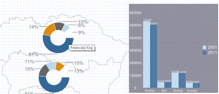 map of religion in slovakia using dynamicaly generated google graphs...