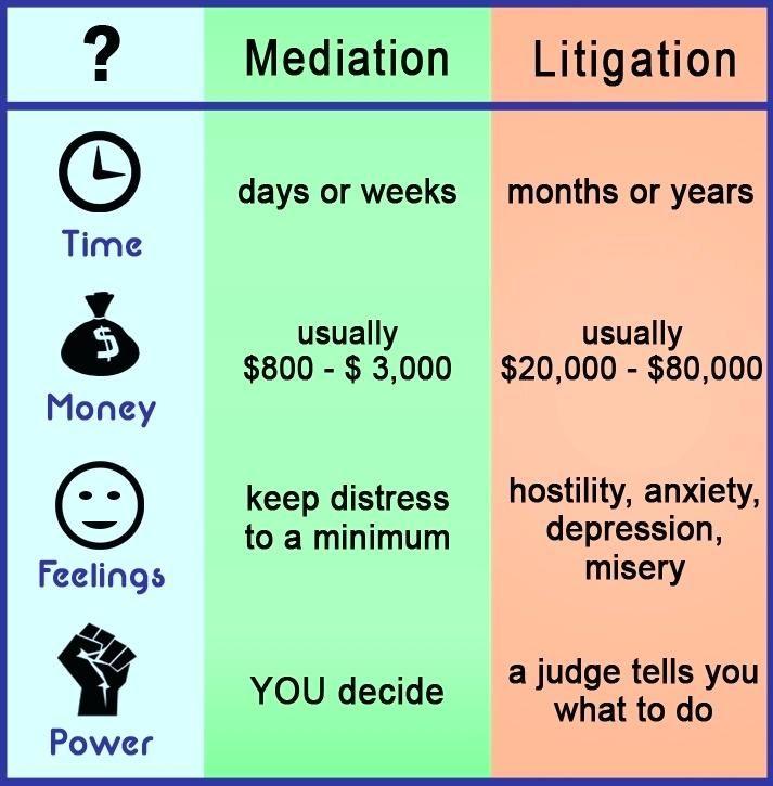 Mediation Business Plan Family Mediation Mediation Business Plan