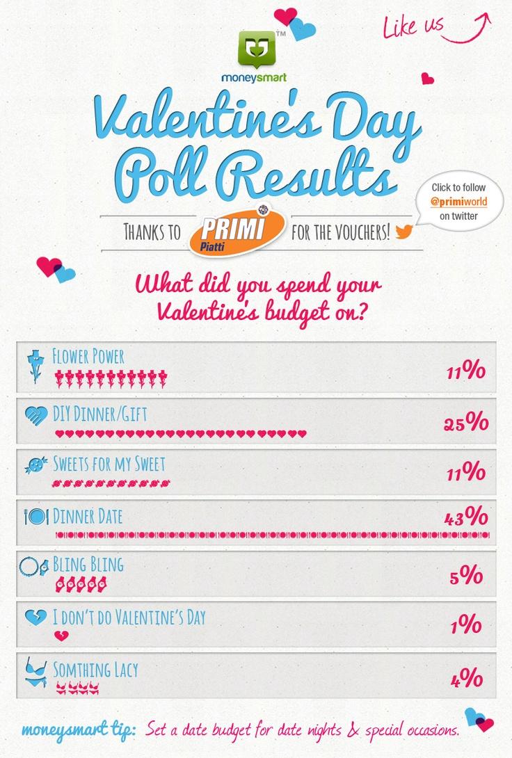Valentine's Day Poll Results