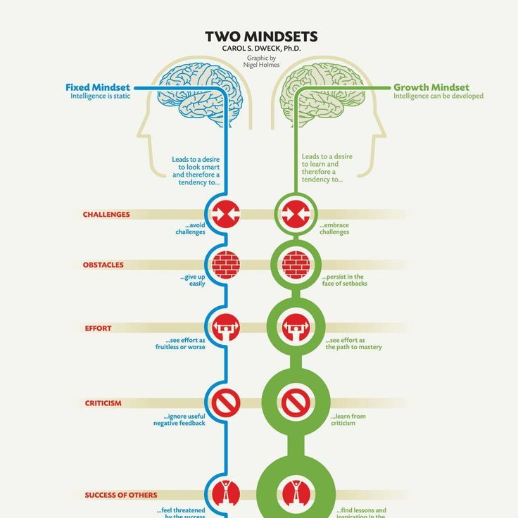 Science Shows the Difference Between Successful and Unsuccessful People's Brains