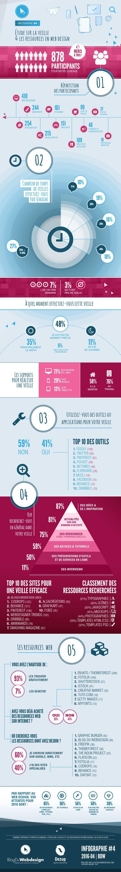 Infographie BDW #4 : La veille et les ressources en web design !   BlogDuWebdesign
