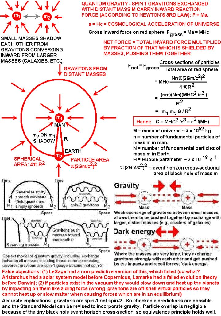 """Einstein proved that gravity does not exist, i.e. that spacetime is warped by mass. String theory proposes a new particle called the """"graviton"""" which transmits the force of gravity. The debate rages on."""