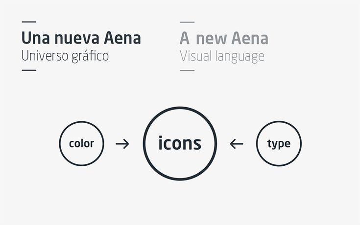 Aena identity