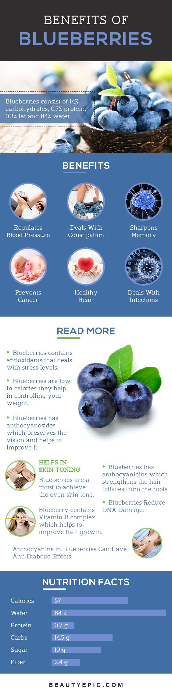 Amazing Benefits Of Blueberries For Skin, Hair, And Health