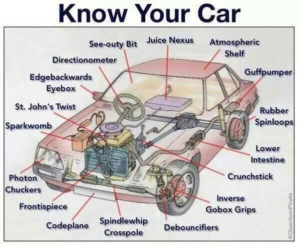 Professional Automotive terminology.