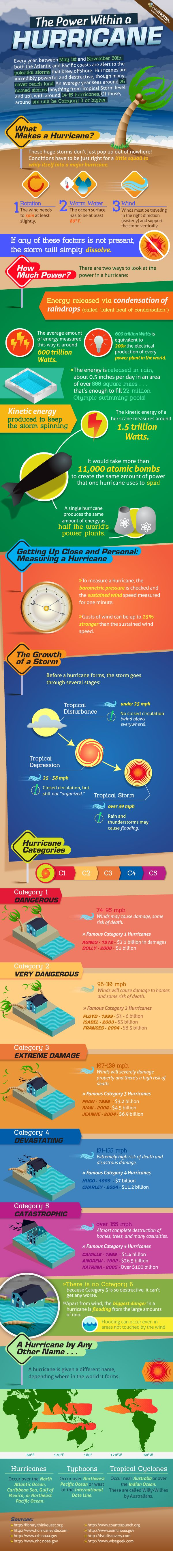 "This could be used in science or math to show how a hurricane is made or why it causes so much devastation. I would use this on ""Formation"" day or ""Aftermath"" day of our Unit in math or science. MNM"