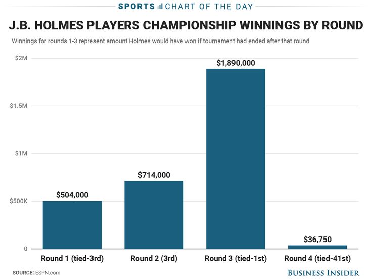 JB Holmes' disastrous final round at The Players Championship cost him a lot of money