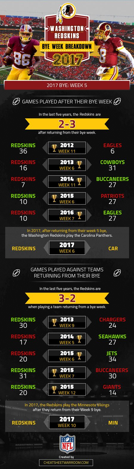 Washington Redskins 2017 bye week information and statistical history.