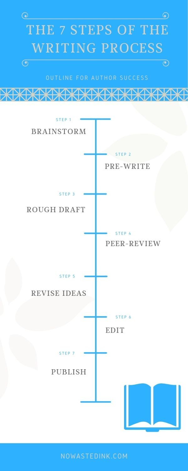 Infographic The 7 Steps Of The Writing Process Writing Process Writing Writing A Book [ 1500 x 600 Pixel ]