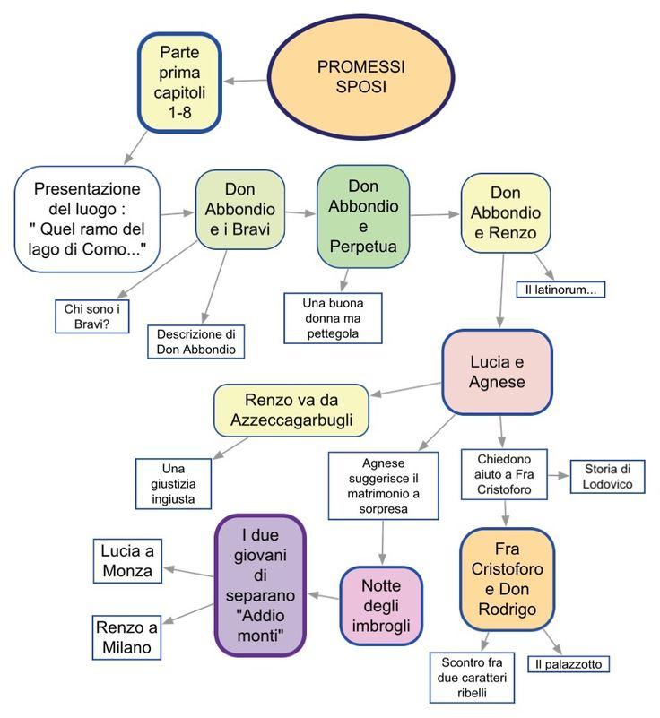 Promessi sposi - 1