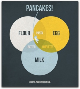 "This made me chuckle.  Someone commented ""the sweet spot gives you pancakes"". :0)"