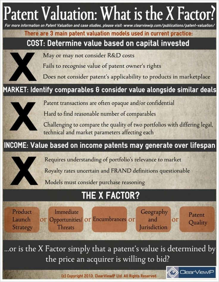 Patent Valuation:
