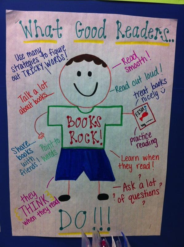 A Literate Life - Anchor Charts - What Good readers do. Then have students draw self and choose what they do like chart and what they want to improve on.  Use different color to write good and goals.