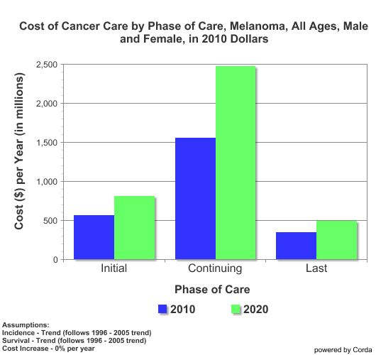 a description of a diagnosis and possible treatment for cancer It is possible to get scc on squamous cell carcinoma: diagnosis and then the skin is exposed to a special light to kill the cancer cells laser treatment.