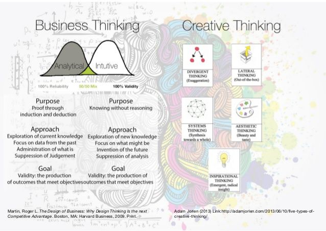 9 critical and creative thinking strategies Find and save ideas about critical thinking activities on pinterest | see more ideas about critical thinking test, thinking skills and think education.