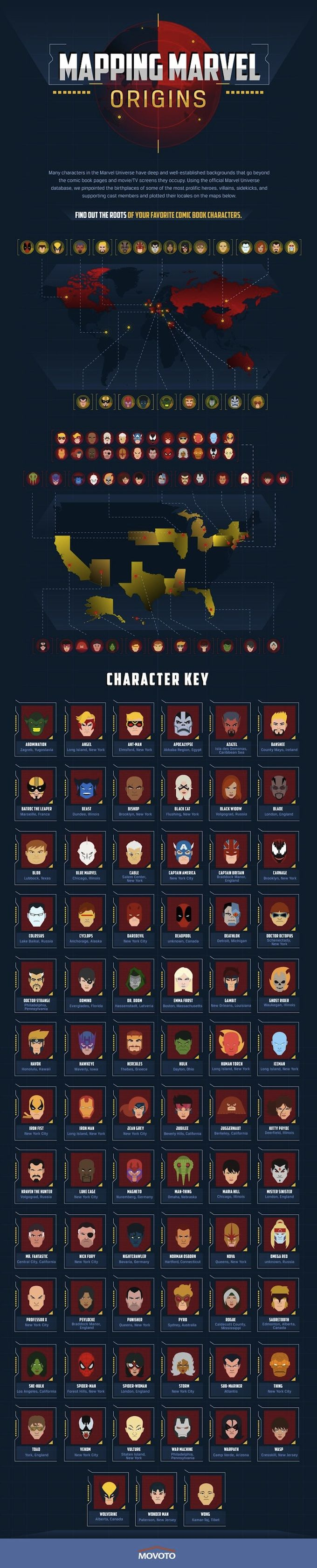 Complete List of Marvel Character Origins