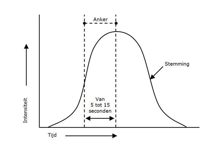 De vier stappen van Ankeren | NLP techniek