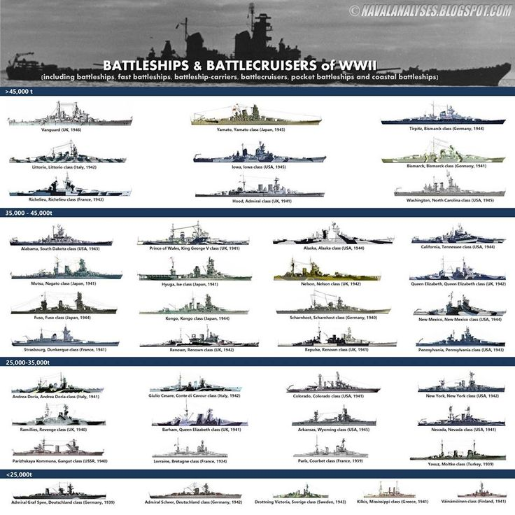 Battleships & Battlecruisers of WWII by tonage! 8.15 New