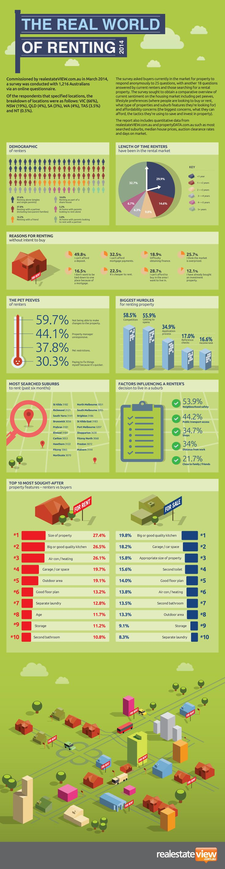 The Real World of Renting 2014 - Infographic - ExpertView Blog