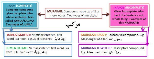 Learn to speak arabic pdf free