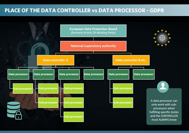 Data Controller Versus Data Processor Under Gdpr Place Of The Processor Data Protection Data General Data Protection Regulation