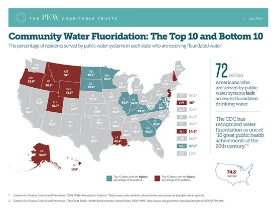 water fluoridation water supply environmental disease Water fluoridation reduces tooth decay in children by 40-70%, and it reduces  tooth  or not your hoosier public water supply fluoridates at the centers for  disease  information from the indiana department of environmental  management on.