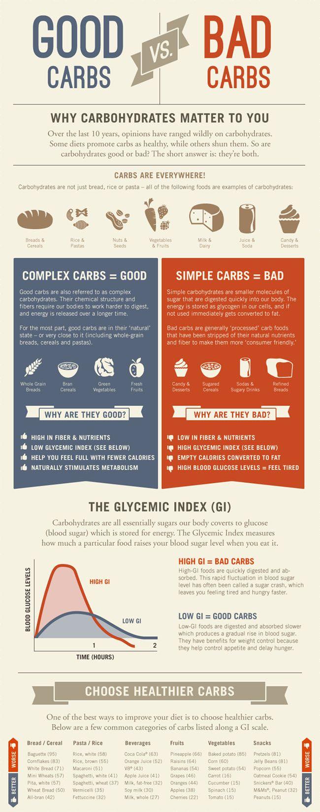 Good Carbs vs. Bad Carbs (Infographic) | LiveBetter with DrVita.com