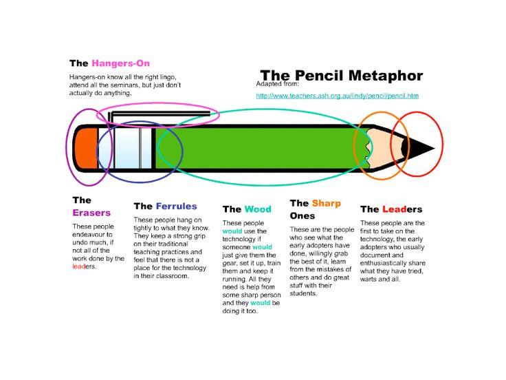 6 Ways Teachers Respond To Education Technology