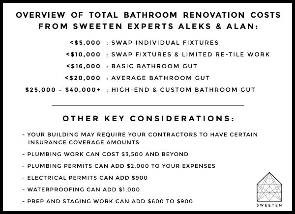 Bathroom Renovation Estimate Example Best 25+ Home Renovation Costs Ideas  On Pinterest | Remodeling