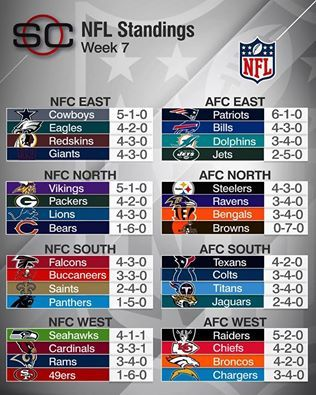 PATS --NUMBER ONE AFC EAST