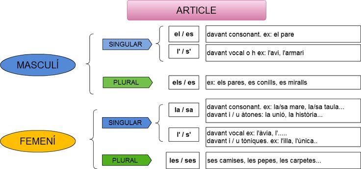 article català