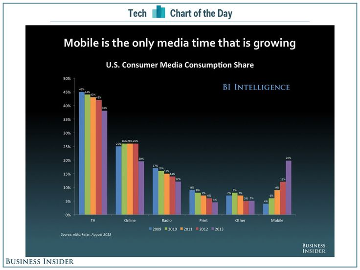 Mobile is stealing from every other media.