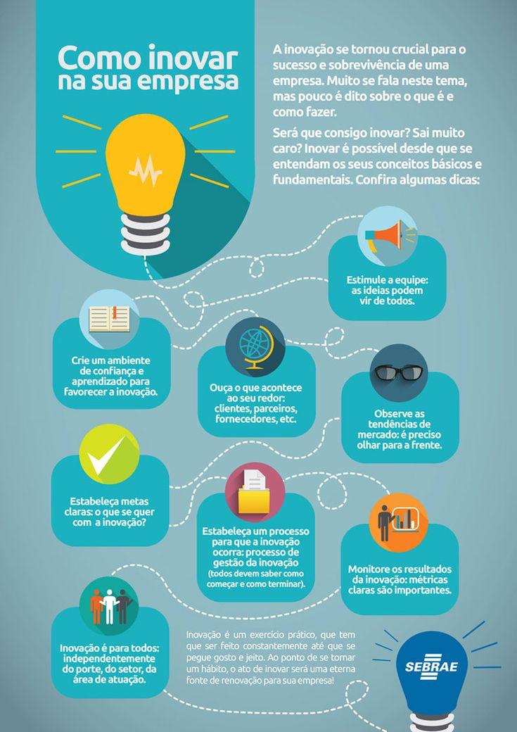 Como Inovar na minha empresa | Sebrae
