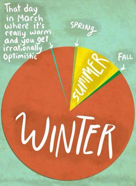 Laughs - Western Washington weather chart