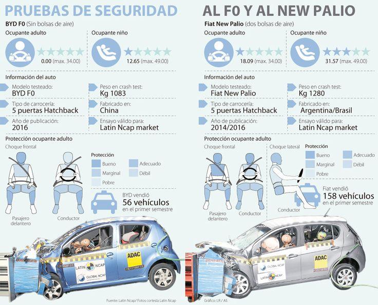 Fiat y BYD se rajaron en exámenes de seguridad de Latin Ncap