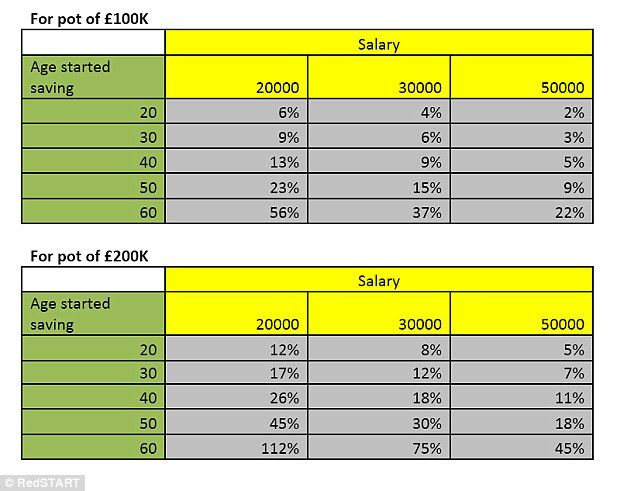 How much do you need to save? The tables map out age, salary and contribution to hit a target pension pot