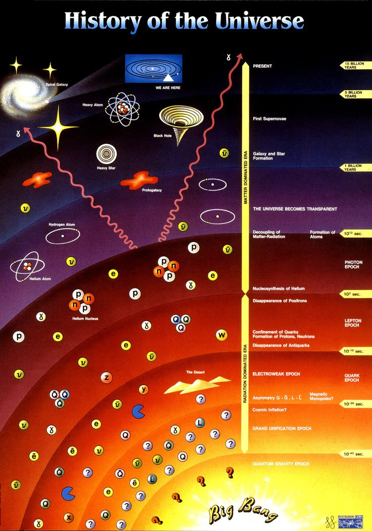 history of our universe - contrary to what some believe, it did not start with Adam and Eve.
