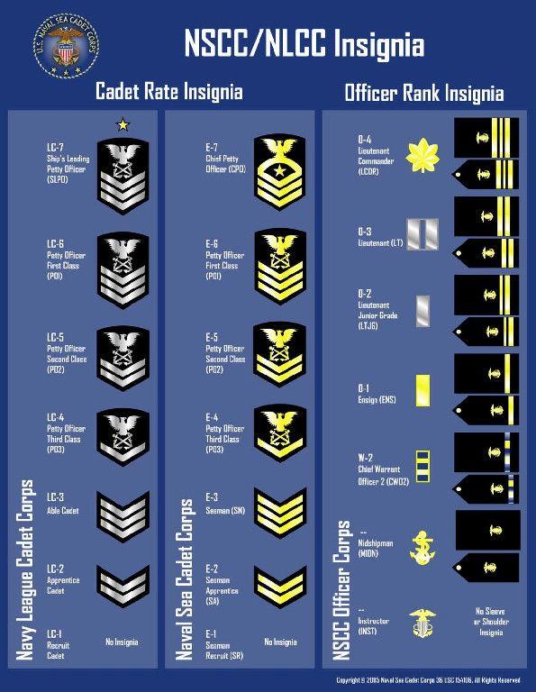 Nscc Training Basics Navy Officer Ranks Navy Training Marine Officer