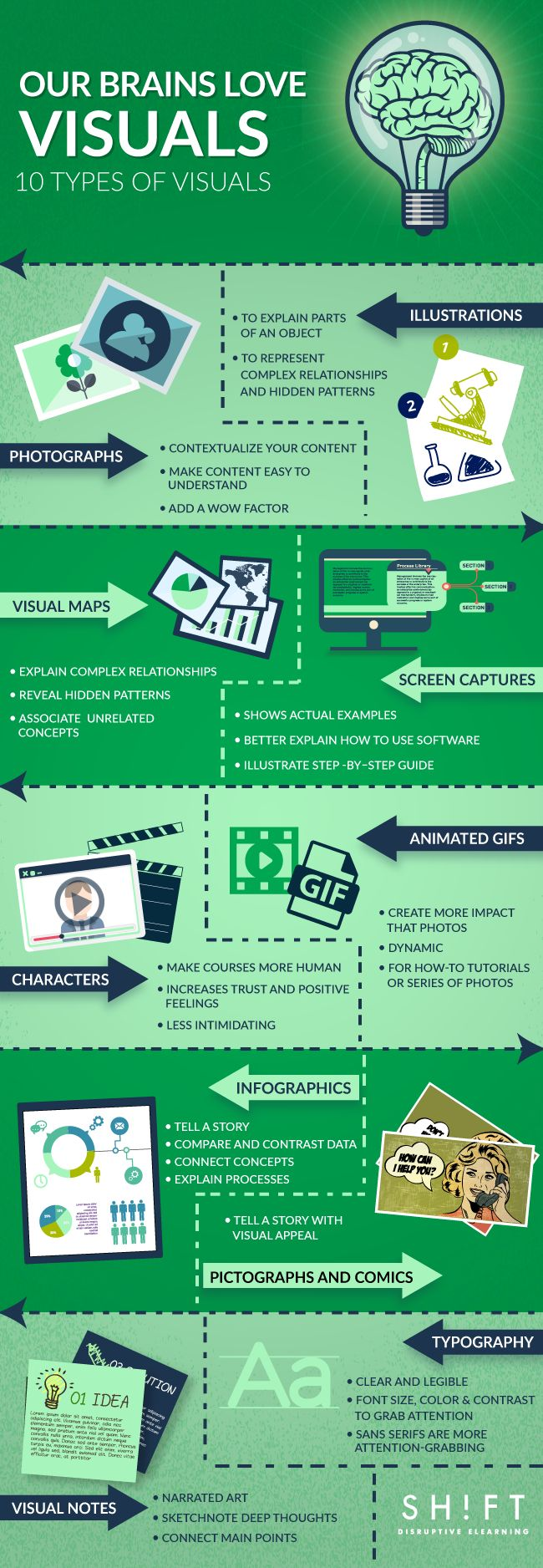 Types of Visual Content to Improve Learner Engagement Infographic - http://elearninginfographics.com/types-visual-content-improve-learner-engagement-infographic/