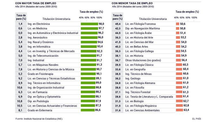 Carreras Universitarias con mas y menos empleo España 2009-2010