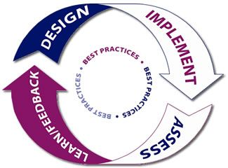 Best Practices are an organisational destination  do not rush!