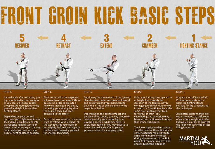 Basic steps to perform a taekwondo style front groin kick. Poster size available free. From MARTiAL YOU!