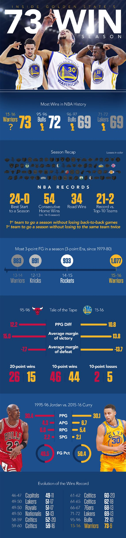 """Inside The Golden State Warriors' Record Breaking 73 Win Season""   source: http://espn.go.com/blog/statsinfo/post/_/id/116632/infographic-inside-the-warriors-73-win-season   #NBA #Basketball"