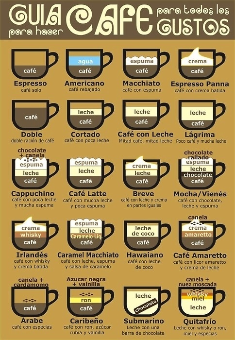 Some ideas to prepare a nice coffee. Excuse us it is not in English...maybe this could be your way to start some Spanish lessons. I recommend you take a dictionary english-spanish just to start.