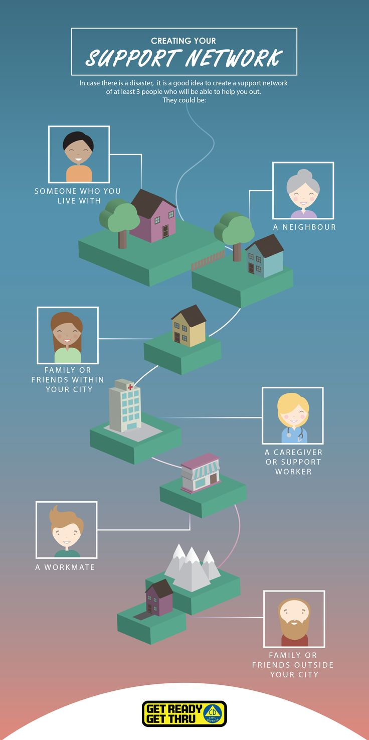 Who is in your support network? Having a support network is important in a disaster