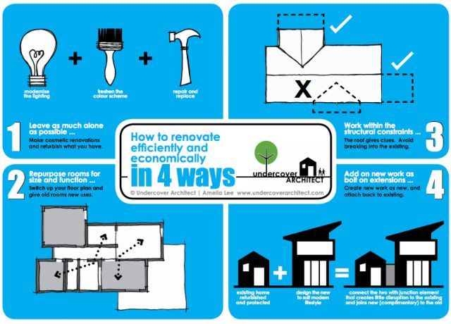 How to renovate your home economically and efficiently – in 4 ways - Reno Addict