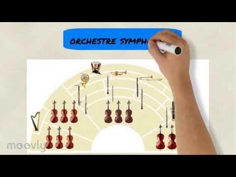 capsule pédagogique : les familles instrumentales et l'orchestre symphonique - YouTube