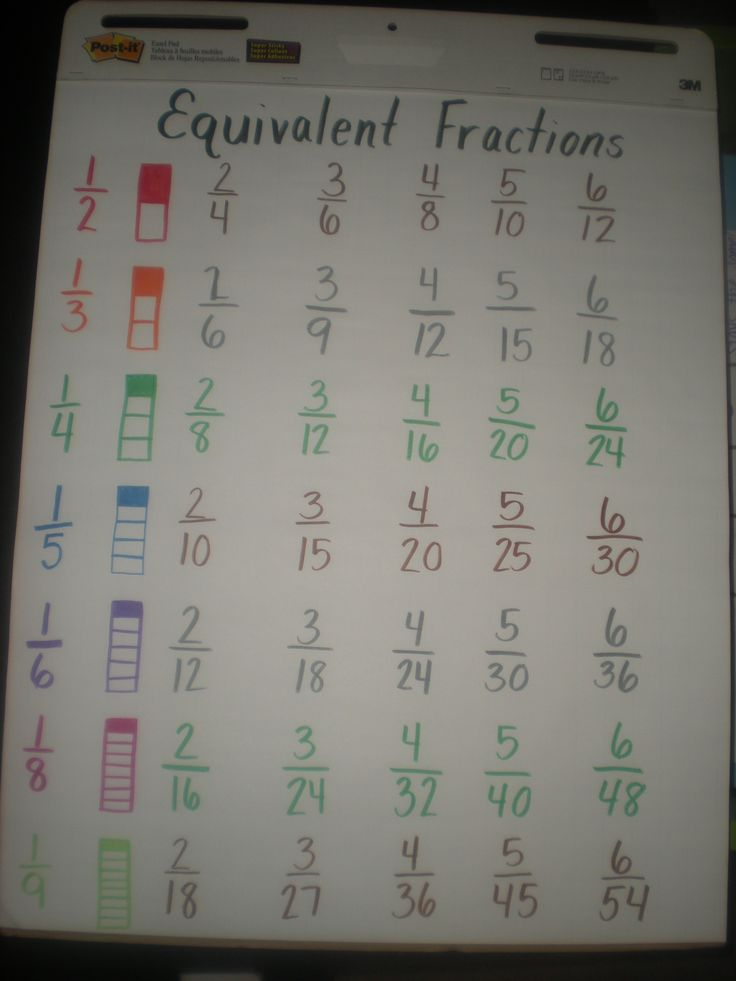 Equivalent Fraction Chart. Might come in handy one day.