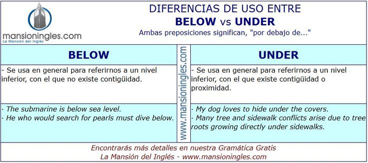 Diferencia de uso entre Below y Under